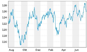 Chart ABAKUS-World Dividend Fund Inhaber-Anteile o.N. - 1 Jahr