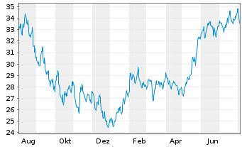 Chart Fr.Temp.Inv.Fds -F.Technol. Fd N-Ant. A acc.E oN. - 1 Jahr