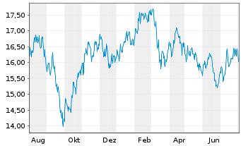 Chart Fidelity Fds-Nordic Fund Reg. Sh A Acc. SEK o.N. - 1 Jahr