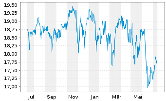 Chart F.Temp.Inv.Fds-T.Growth EUR N.Ant. A USD Ydis o.N. - 1 Jahr