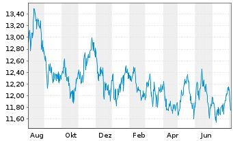 Chart Aberdeen Gl.-Japan.SmallerCos Act.Nom.Cl.D-2 o.N. - 1 Jahr