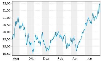 Chart AberdeenGlbl-Em.MktsSm.Co.FdAct.Nom.Cl.A-2 Acco.N. - 1 Jahr