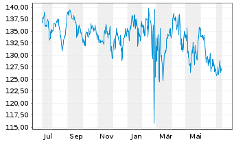 Chart AGIF-All.BRIC Equity Reg. Shares AT acc. (EUR) o.N - 1 Jahr
