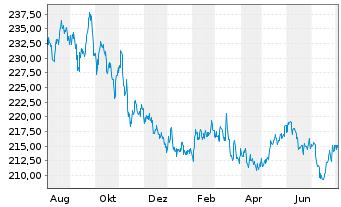 Chart Amundi-Bond Global Aggregate Nam.-Ant  AU (C) o.N. - 1 Jahr
