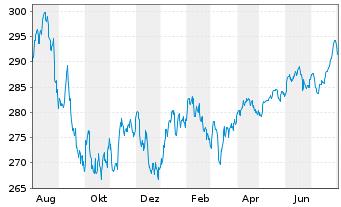 Chart Flossb.v.Storch-Mult.Opport. Inh.-Anteile R o.N. - 1 Jahr