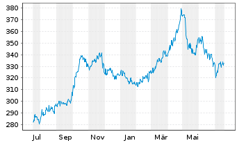 Chart AGIF-All.Indonesia Equity - 1 Jahr