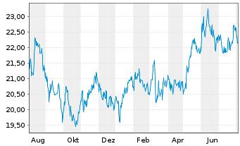Chart AGIF-All.Japan Equity Inhaber Anteile A (USD) o.N. - 1 Jahr