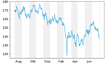Chart AGIF-All.China Equity Inhaber Anteile A (EUR) oN - 1 Jahr