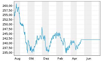 Chart ARERO - Der Weltfonds Inhaber-Anteile o.N. - 1 Jahr
