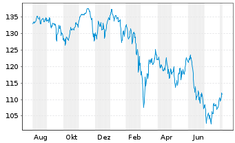 Chart ComStage ETF - DAX TR - 1 Jahr
