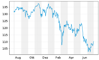 Chart ComStage-DAX UCITS ETF - 1 Jahr