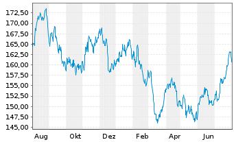 Chart Bellevue Fds (Lux)-BB Afr.Opp. Nam.-Ant B EUR o.N. - 1 Jahr
