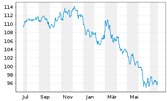 Chart AXA World Fds-Gl. Infl. Bds Nam.-Ant. A Dis.EUR oN - 1 Jahr