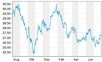 Chart Aberdeen Gl.-Asia Pacific Equ. - 1 Jahr