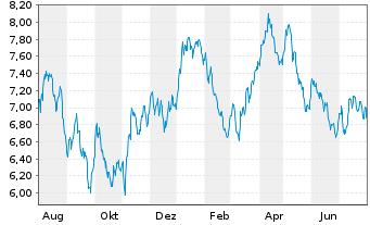 Chart F.T.I.FDS-F.Gold a.Precious M. - 1 Jahr