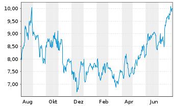 Chart Adecoagro S.A. - 1 Jahr