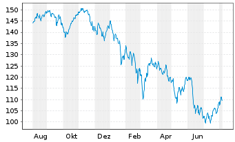 Chart ComStage-SDAX UCITS ETF - 1 Jahr