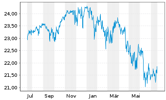 Chart ACMBernst.-Sele.Abs.Alpha Ptf. AA Acc.EUR Hed.o.N. - 1 Jahr