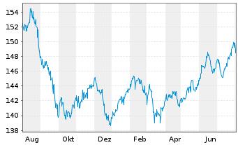 Chart AGIF-All.Dyna.Mult.Ass.Stra.50 Inh.Ant. A (EUR) oN - 1 Jahr
