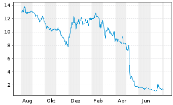 Chart Corestate Capital Holding S.A - 1 Year