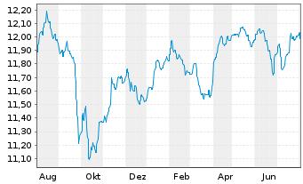 Chart Aberdeen Gl.-Multi-Ass.Grow.Fd Act.N.A-2 Acc.EUR  - 1 Jahr