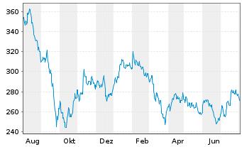 Chart AIS-A.FTSE EPRAEO REAL ESTATE - 1 Jahr