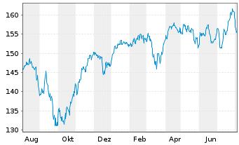 Chart AIS-Amundi MSCI EUROPE H.D.FA. - 1 Jahr