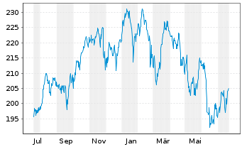 Chart AIS-Amundi MSCI Wld Financials - 1 Jahr