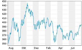 Chart AIS-Amundi MSCI World Energy - 1 Jahr