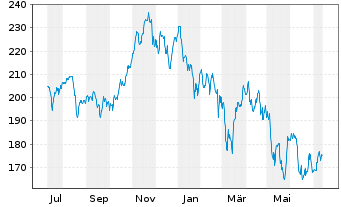 Chart AIS-Amundi S&P Global Luxury - 1 Jahr
