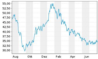 Chart BEFESA S.A. - 1 Jahr