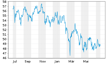 Chart Amundi Ind.Sol.-A.In.MSCI E.M. - 1 Jahr