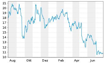 Chart SUSE S.A. - 1 Jahr