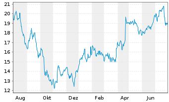 Chart Koninklijke Philips N.V. - 1 Jahr