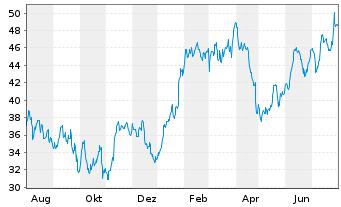 Chart STMicroelectronics N.V. - 1 Jahr