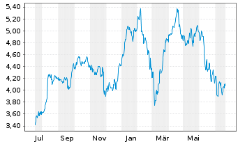 Chart AEGON N.V. Aandelen a.toon.(demat.)EO-,12 - 1 Jahr