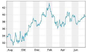 Chart Arcadis N.V. - 1 Jahr