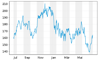 Chart NXP Semiconductors NV - 1 Jahr