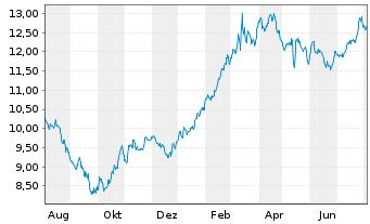 Chart Brunel International N.V. - 1 Jahr