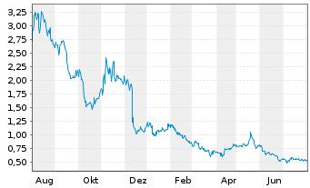 Chart Affimed N.V. - 1 Jahr