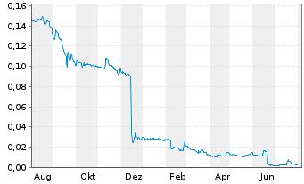 Chart Steinhoff Internatl Hldgs N.V. - 1 Jahr