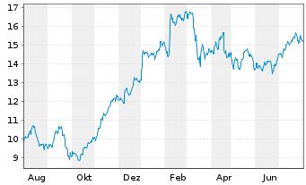 Chart ABN AMRO Group N.V. - 1 Jahr