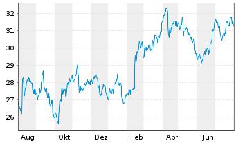 Chart Ahold Delhaize N.V., Konkinkl. - 1 Jahr