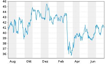 Chart ASR Nederland N.V. - 1 Jahr