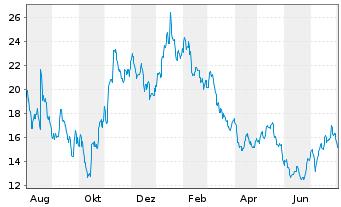 Chart Takeaway.com N.V. - 1 Jahr