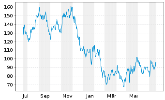 Chart Shop Apotheke Europe N.V. - 1 Jahr