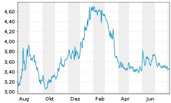 Chart Avantium N.V. - 1 Jahr