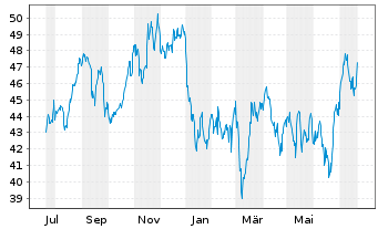 Chart Qiagen N.V. - 1 Jahr