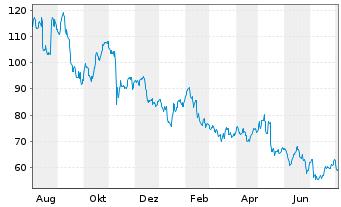 Chart Alfen N.V. - 1 Jahr