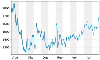 Chart Adyen N.V. - 1 Jahr